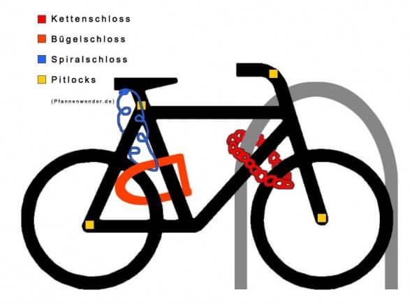 fahrradsicherung-590x436 Ratgeber: wie schließe ich mein Fahrrad sicher an?
