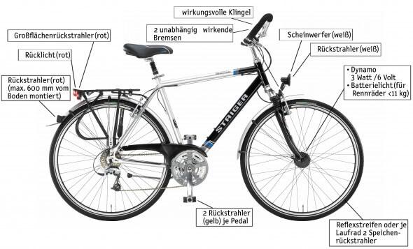 verkehrssicheres-fahrrad-nach-stvzo-590x357 Verkehrssicheres Fahrrad nach StVZO